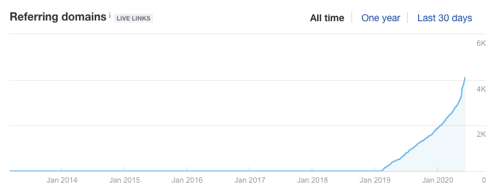 client-backlinks-results