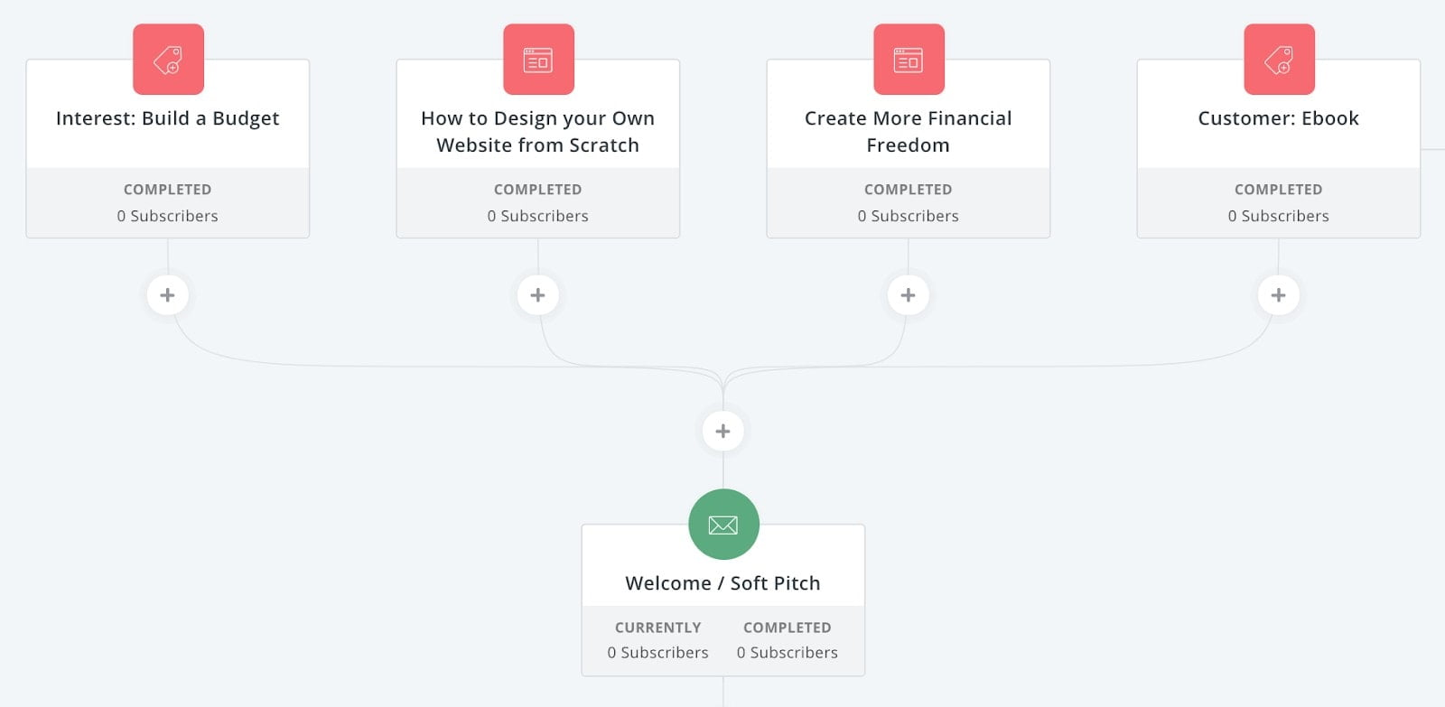 Convertkit How Do I Connect A Sequence With A Form? 2019